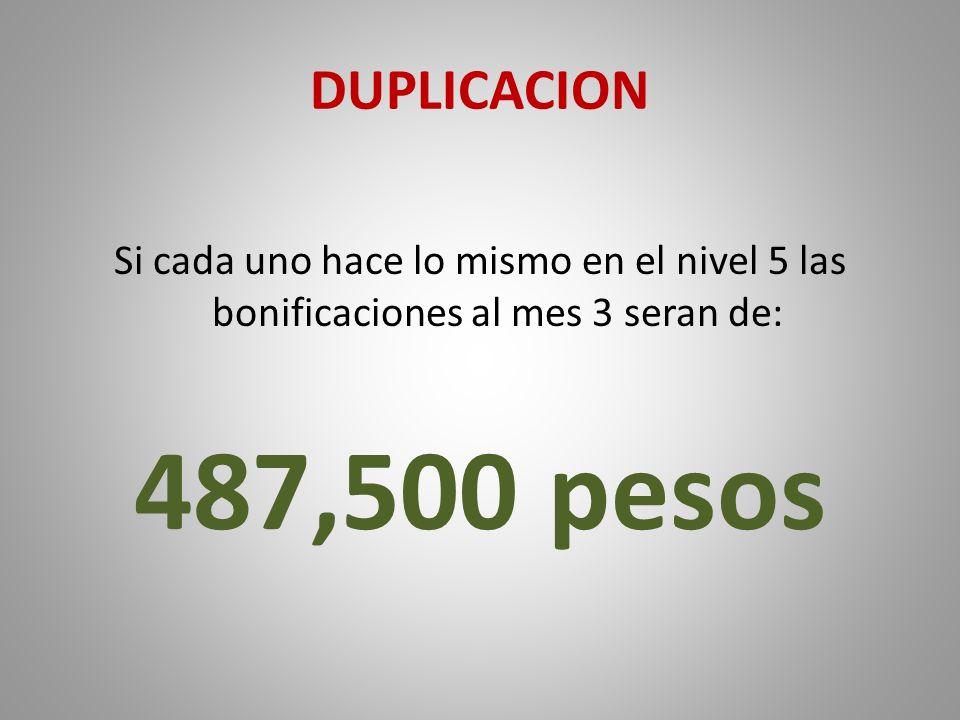 DUPLICACION Si cada uno hace lo mismo en el nivel 5 las bonificaciones al mes 3 seran de: 487,500 pesos.