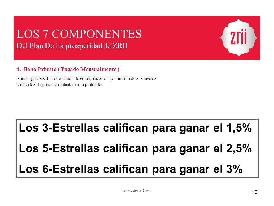 LOS 7 COMPONENTES Del Plan De La prosperidad de ZRII