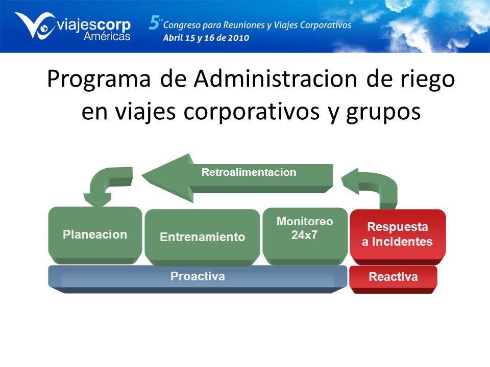 Programa de Administracion de riego en viajes corporativos y grupos