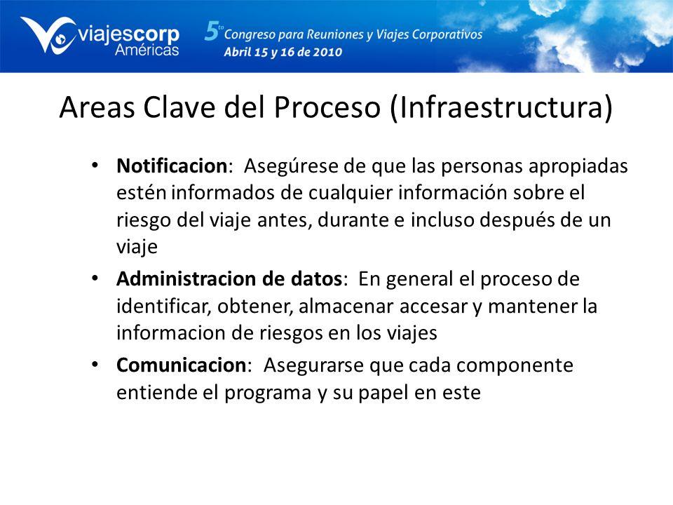 Areas Clave del Proceso (Infraestructura)