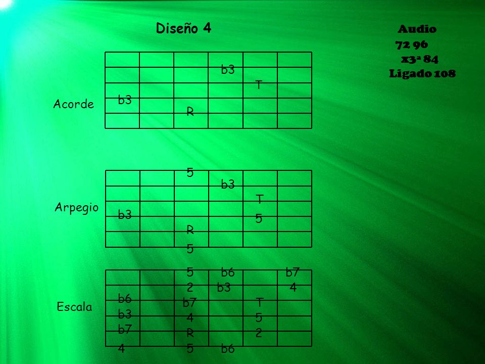 Diseño 4 Audio 72 96 x3ª 84 Ligado 108 b3 T b3 Acorde R 5 b3 T Arpegio