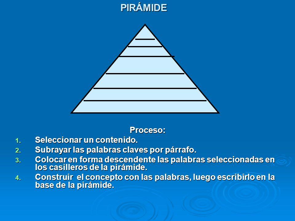 PIRÁMIDE Proceso: Seleccionar un contenido.