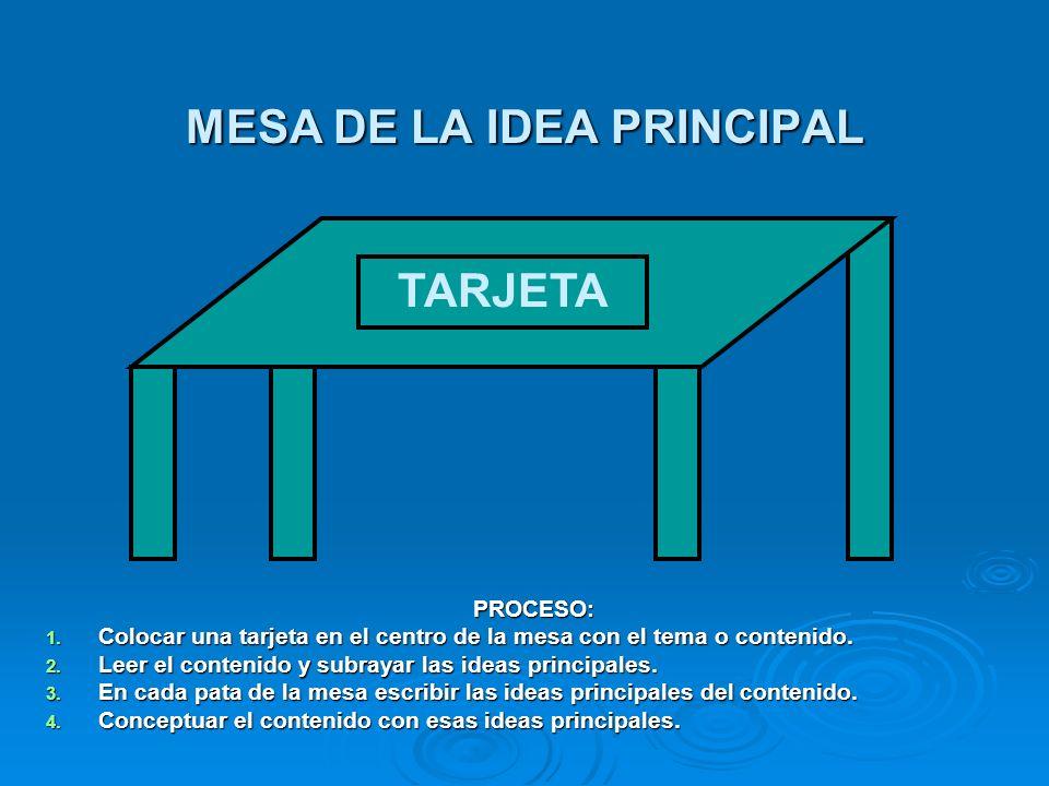MESA DE LA IDEA PRINCIPAL