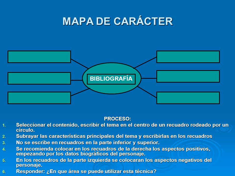 MAPA DE CARÁCTER BIBLIOGRAFÍA PROCESO: