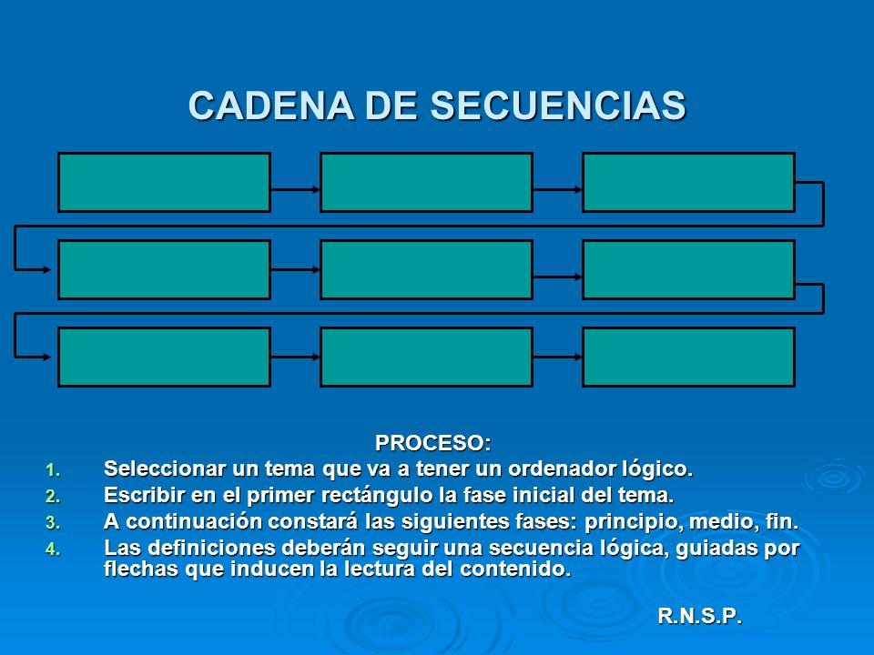 CADENA DE SECUENCIAS PROCESO: