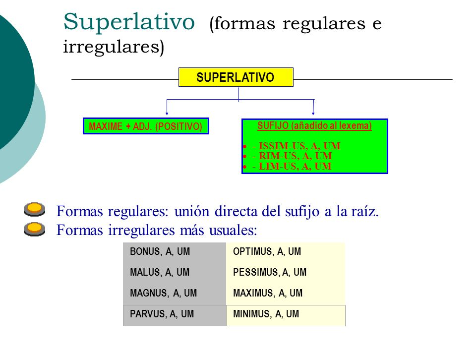 Superlativo (formas regulares e irregulares)