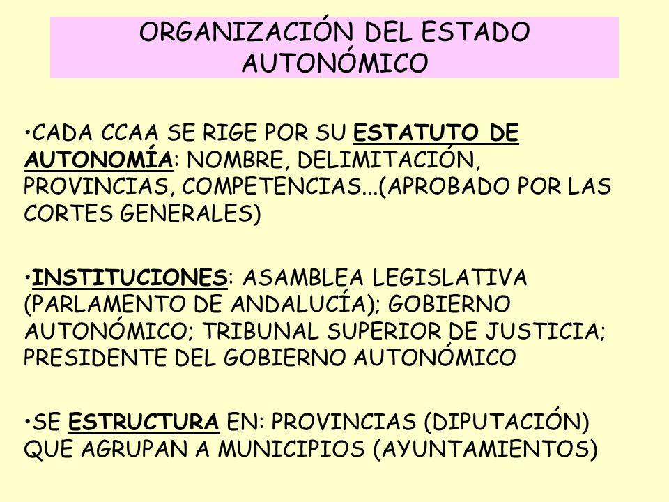 ORGANIZACIÓN DEL ESTADO AUTONÓMICO