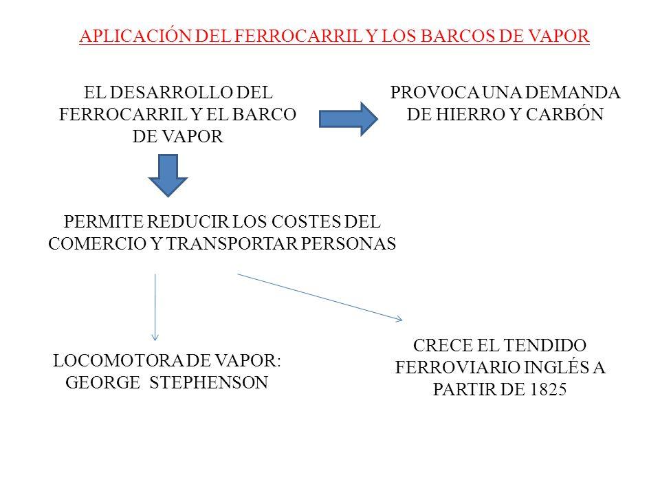 APLICACIÓN DEL FERROCARRIL Y LOS BARCOS DE VAPOR