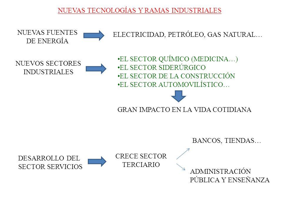 NUEVAS TECNOLOGÍAS Y RAMAS INDUSTRIALES