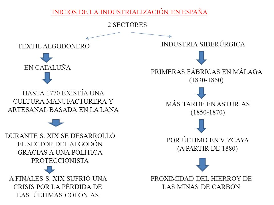 INICIOS DE LA INDUSTRIALIZACIÓN EN ESPAÑA