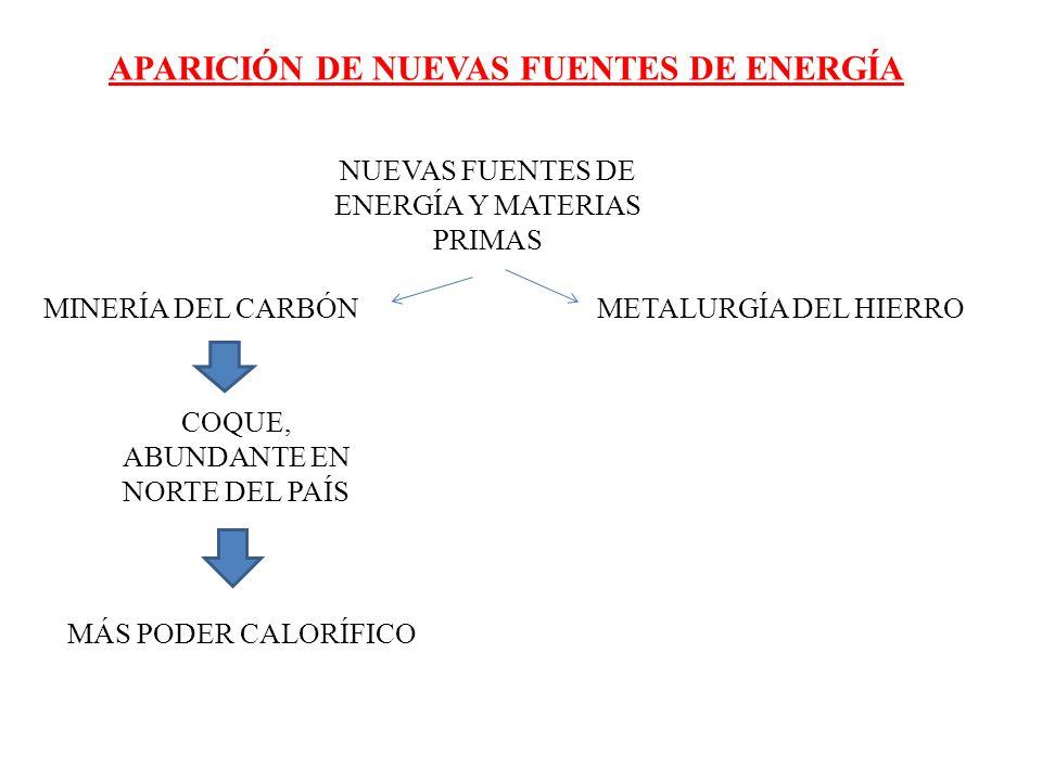 APARICIÓN DE NUEVAS FUENTES DE ENERGÍA