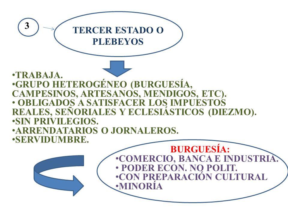 TERCER ESTADO O PLEBEYOS