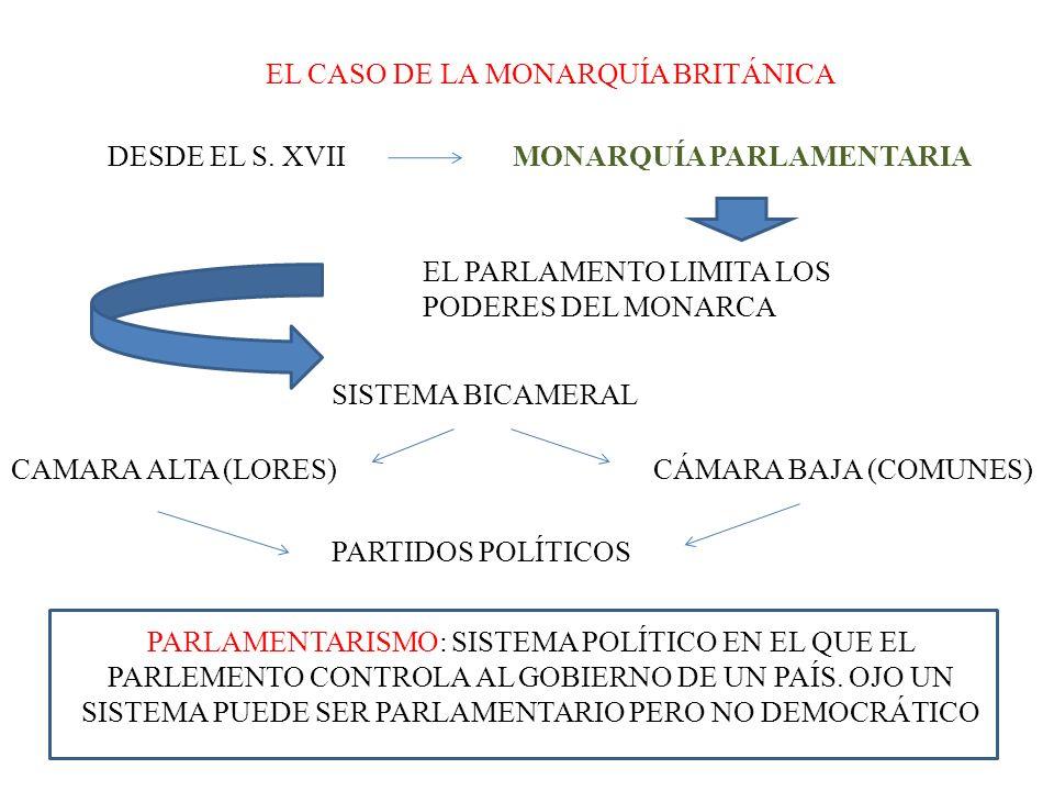 EL CASO DE LA MONARQUÍA BRITÁNICA