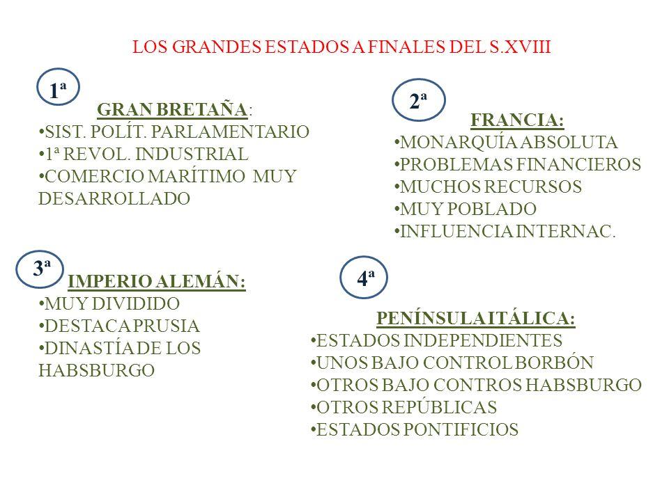 1ª 2ª 3ª 4ª LOS GRANDES ESTADOS A FINALES DEL S.XVIII GRAN BRETAÑA: