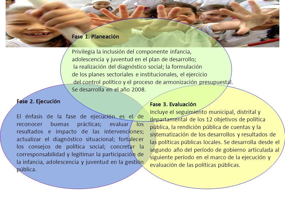 Fase 1. Planeación Privilegia la inclusión del componente infancia, adolescencia y juventud en el plan de desarrollo;