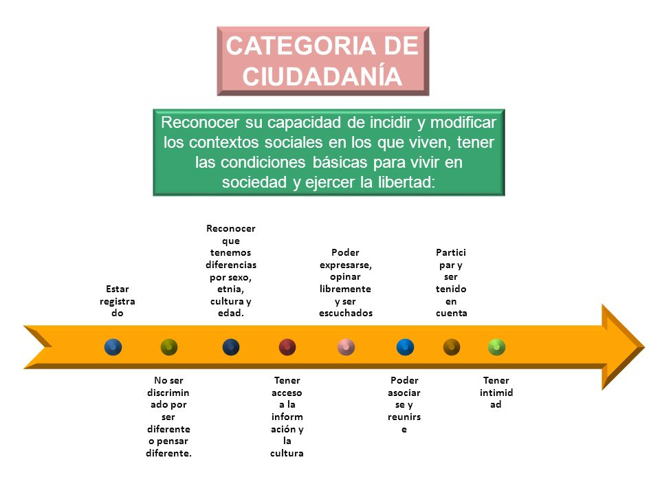 CATEGORIA DE CIUDADANÍA