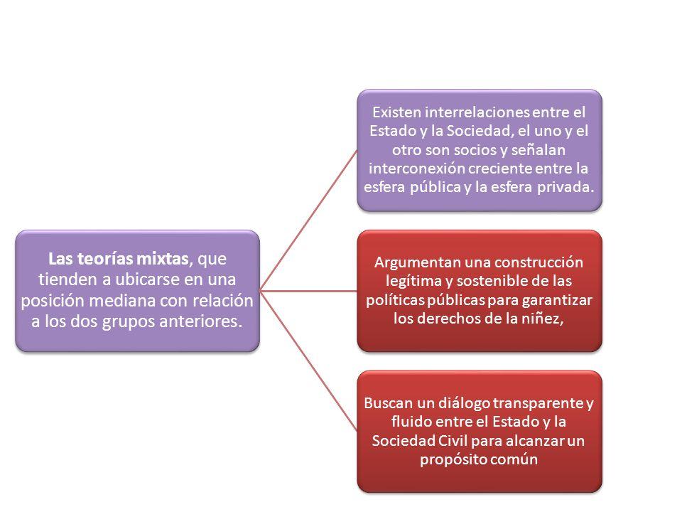Las teorías mixtas, que tienden a ubicarse en una posición mediana con relación a los dos grupos anteriores.