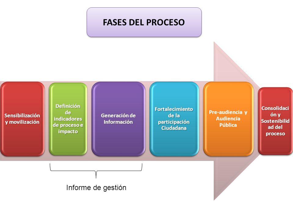 FASES DEL PROCESO Informe de gestión Sensibilización y movilización