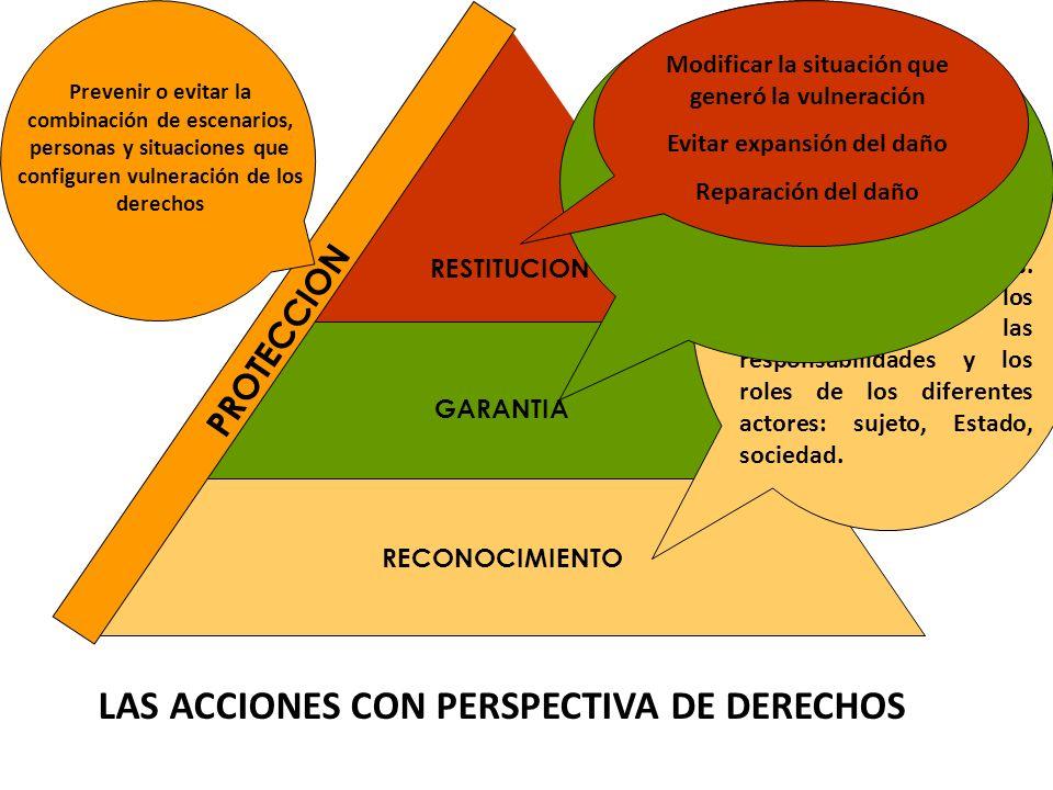 LAS ACCIONES CON PERSPECTIVA DE DERECHOS