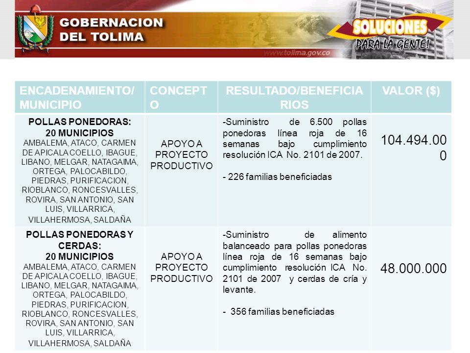 RESULTADO/BENEFICIARIOS POLLAS PONEDORAS Y CERDAS: