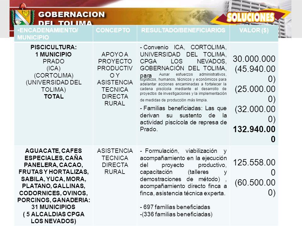 RESULTADO/BENEFICIARIOS ( 5 ALCALDIAS CPGA LOS NEVADOS)