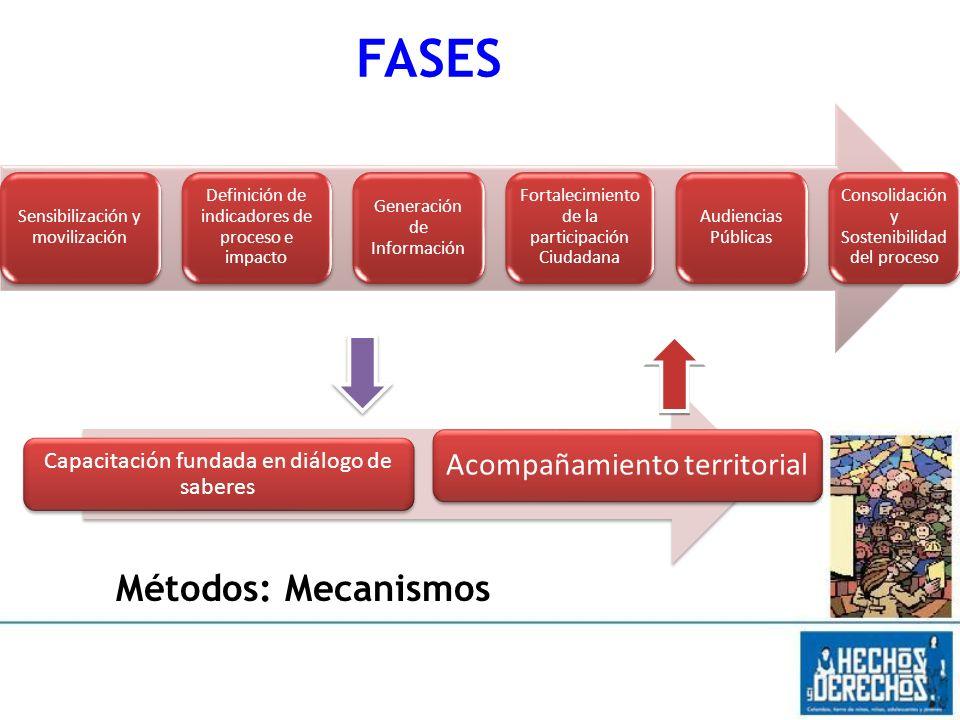 FASES Métodos: Mecanismos Capacitación fundada en diálogo de saberes
