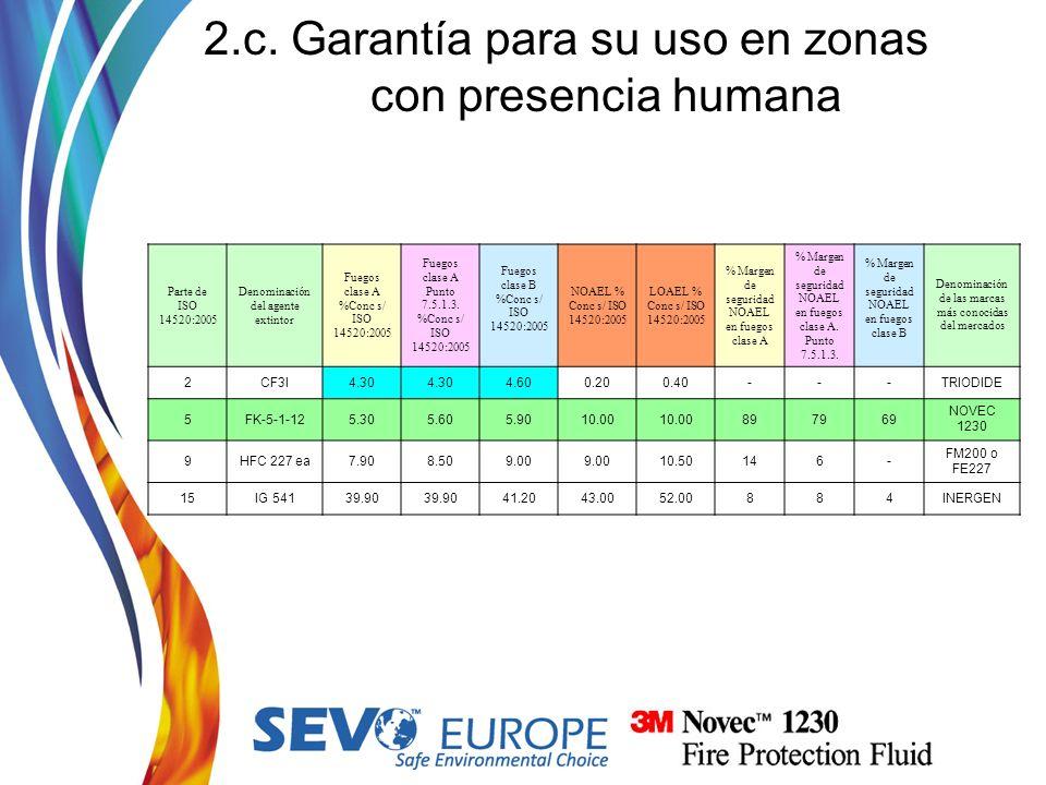 2.c. Garantía para su uso en zonas con presencia humana