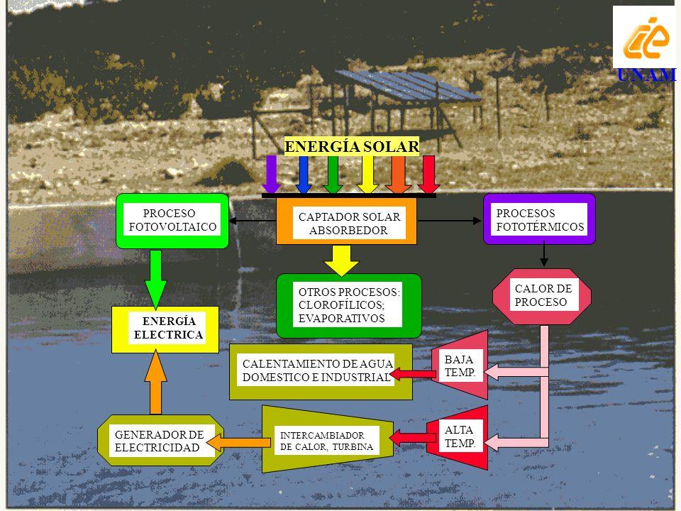 UNAM ENERGÍA SOLAR PROCESO CAPTADOR SOLAR PROCESOS FOTOVOLTAICO