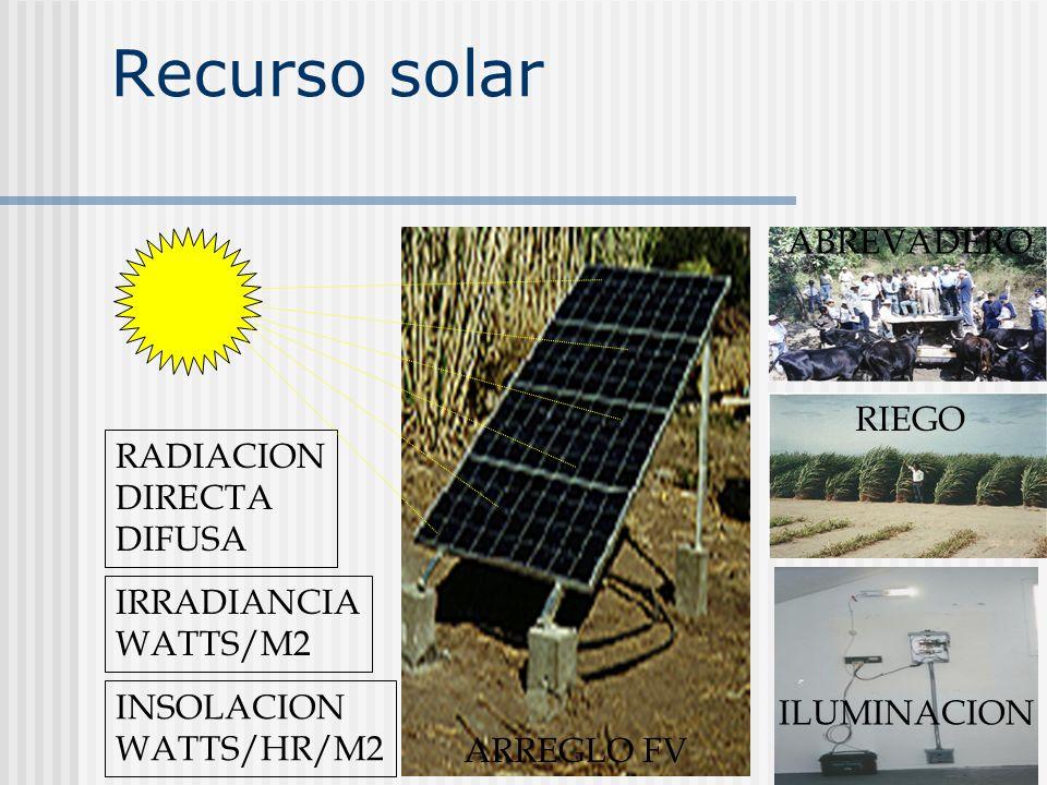 Recurso solar ABREVADERO RIEGO RADIACION DIRECTA DIFUSA IRRADIANCIA