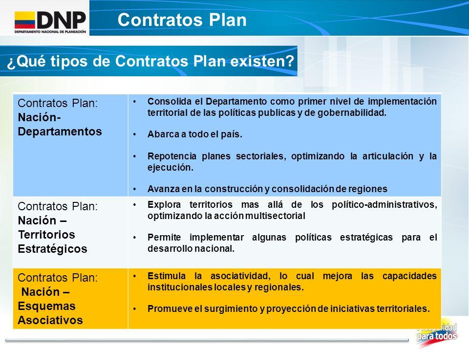 Contratos Plan ¿Qué tipos de Contratos Plan existen Contratos Plan: