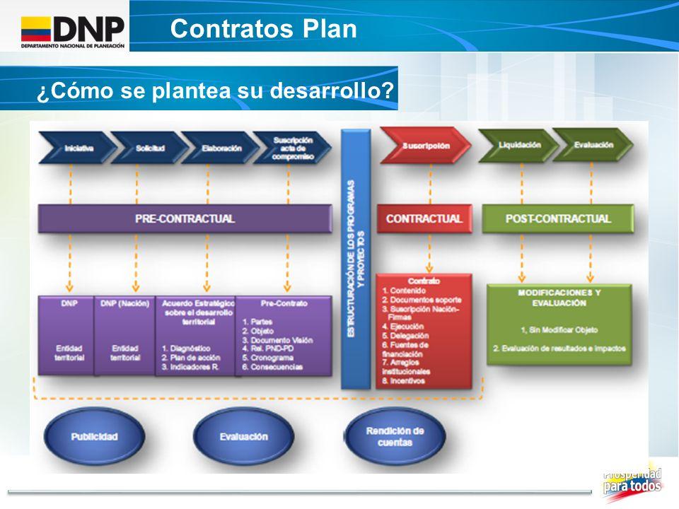 Contratos Plan ¿Cómo se plantea su desarrollo