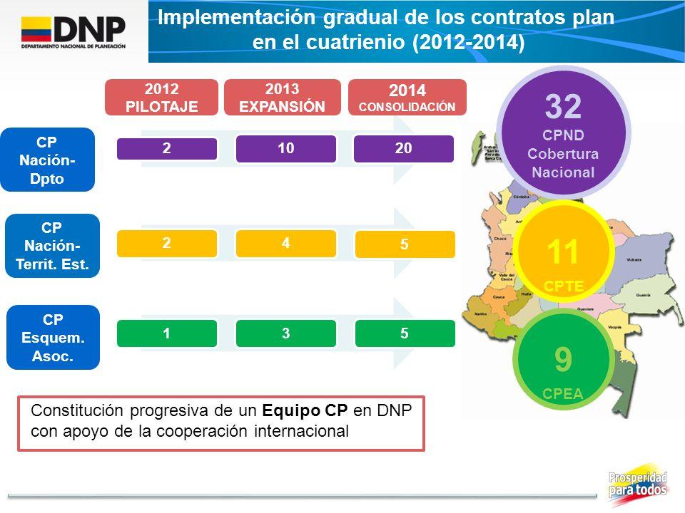 Implementación gradual de los contratos plan