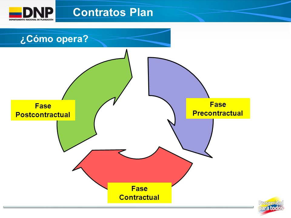 Contratos Plan ¿Cómo opera DECRETO UNICO CONTRATOS PLAN