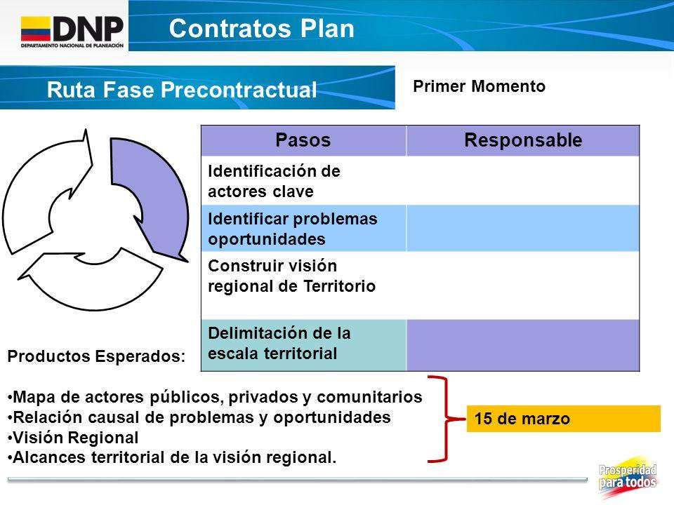 Contratos Plan Ruta Fase Precontractual Pasos Responsable