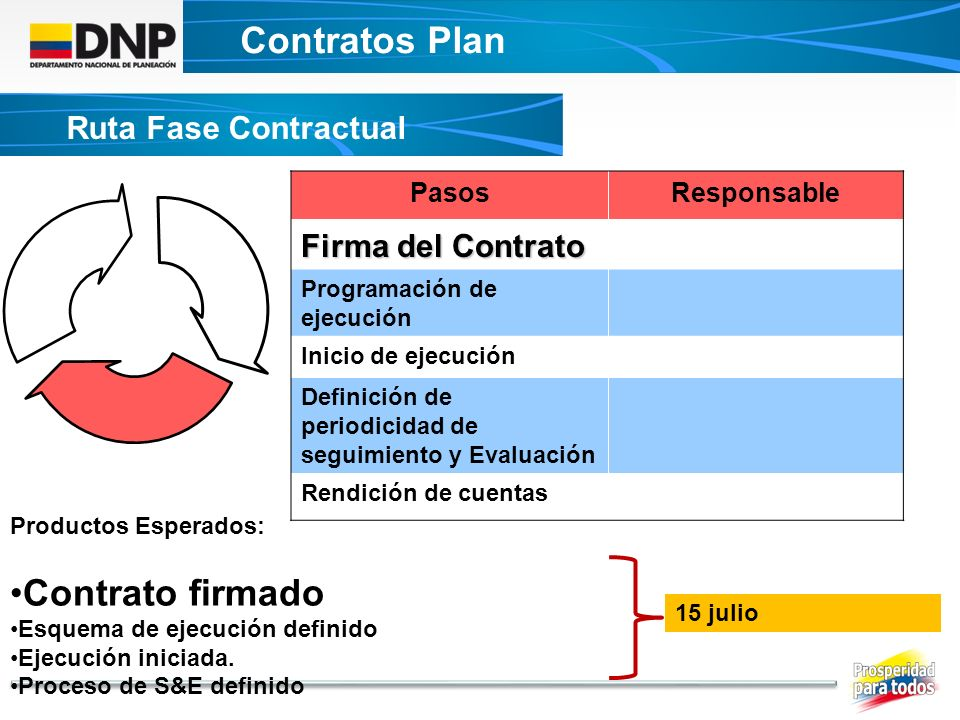 Contratos Plan Contrato firmado Ruta Fase Contractual