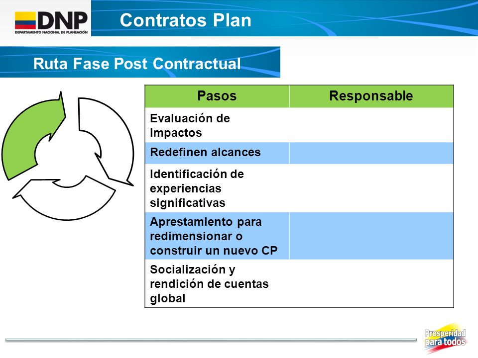 Contratos Plan Ruta Fase Post Contractual Pasos Responsable