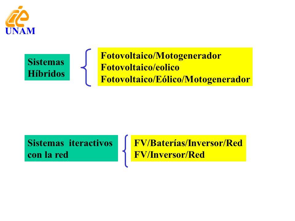 UNAM Fotovoltaico/Motogenerador. Fotovoltaico/eolico. Fotovoltaico/Eólico/Motogenerador. Sistemas.