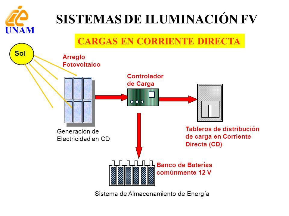 SISTEMAS DE ILUMINACIÓN FV