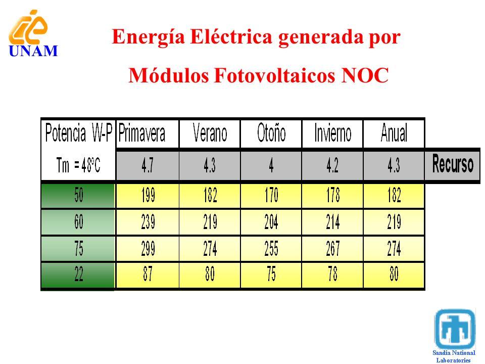 Energía Eléctrica generada por Módulos Fotovoltaicos NOC