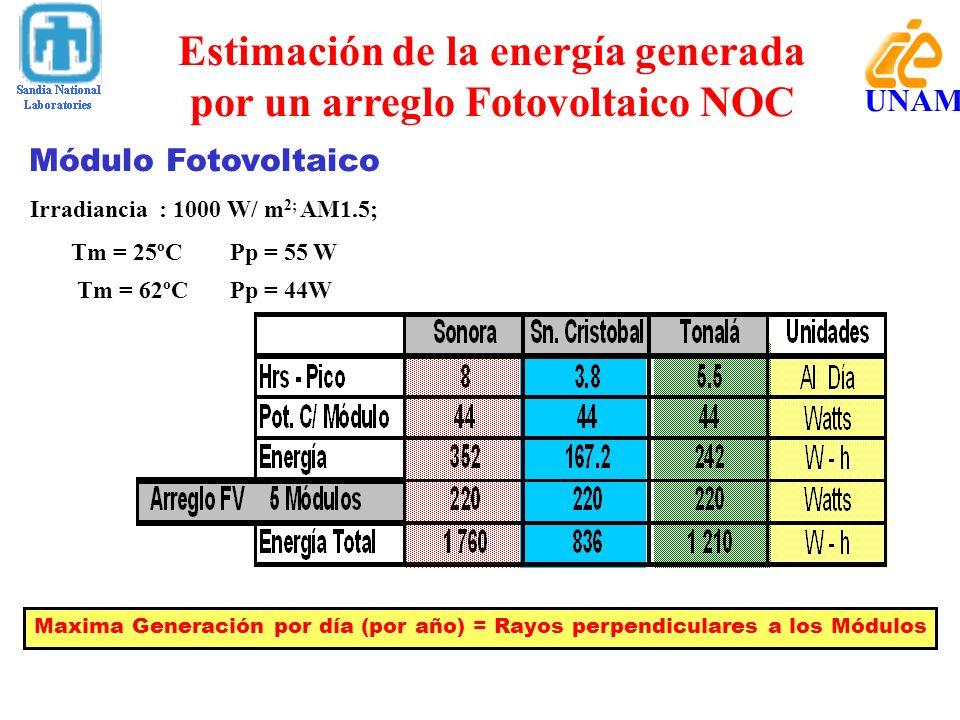 Estimación de la energía generada por un arreglo Fotovoltaico NOC