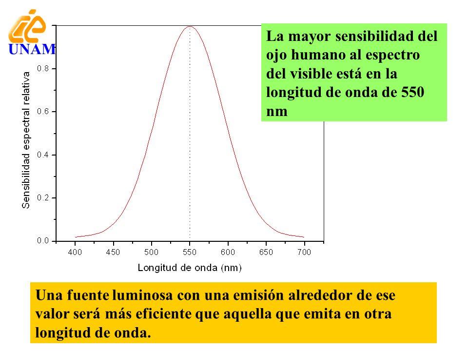 La mayor sensibilidad del ojo humano al espectro del visible está en la longitud de onda de 550 nm