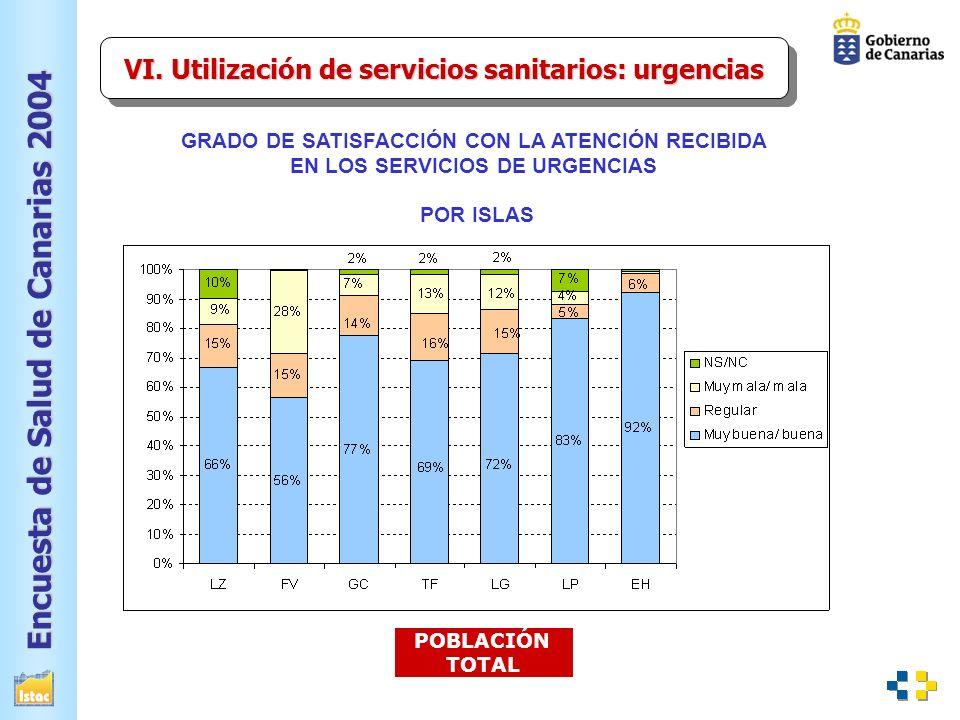 VI. Utilización de servicios sanitarios: urgencias