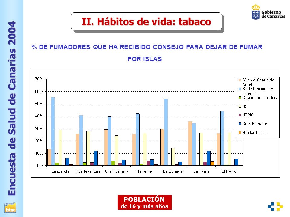 II. Hábitos de vida: tabaco
