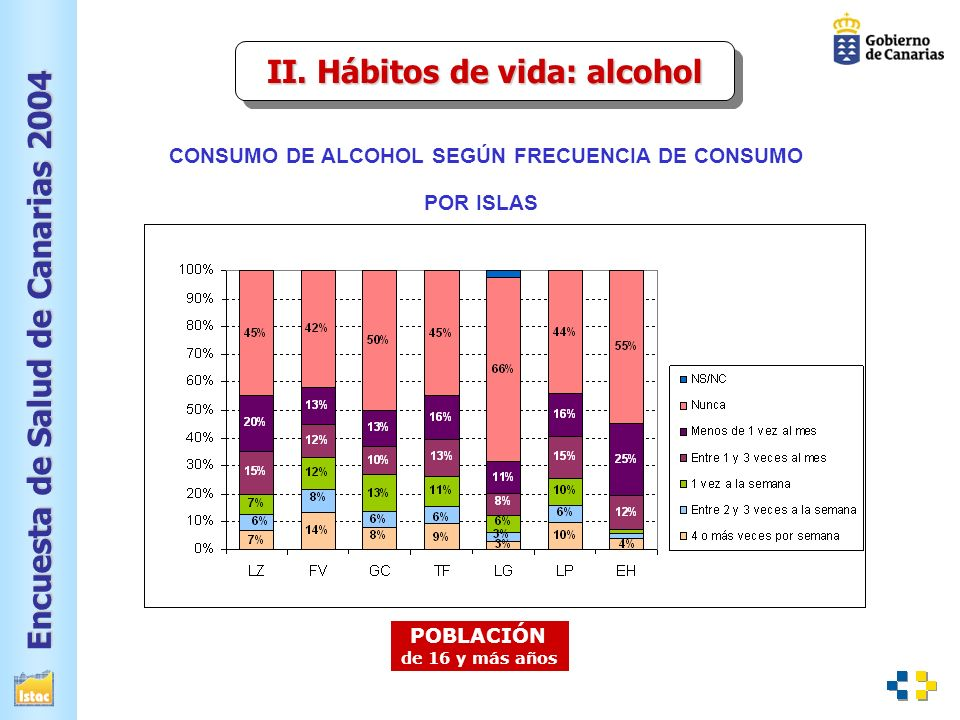 II. Hábitos de vida: alcohol