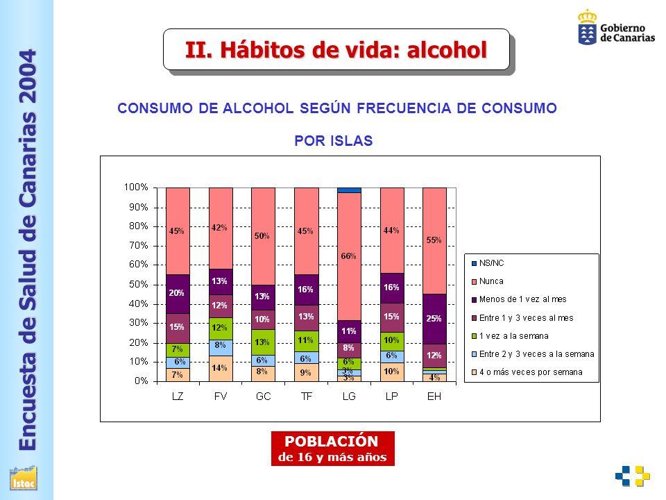 II. Hábitos de vida: alcohol