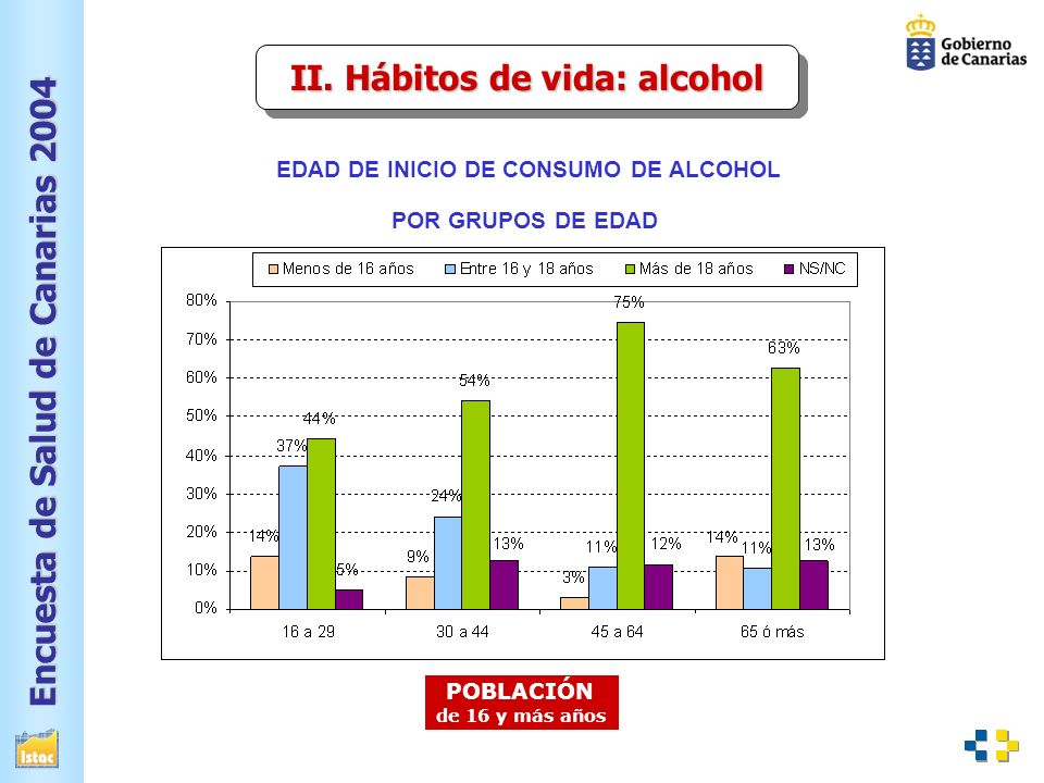 II. Hábitos de vida: alcohol EDAD DE INICIO DE CONSUMO DE ALCOHOL