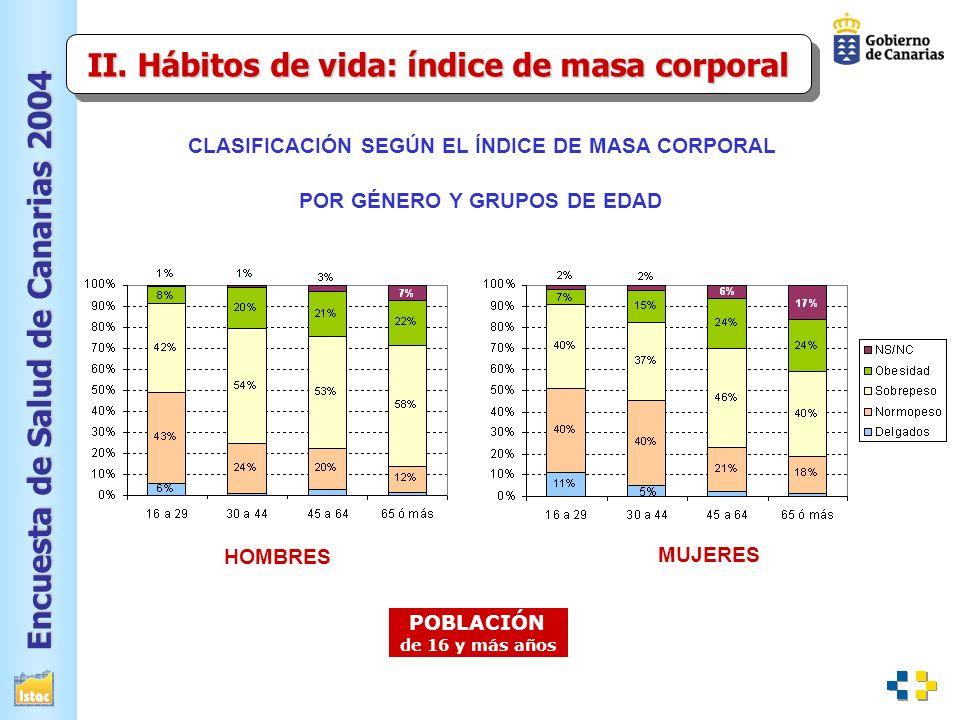II. Hábitos de vida: índice de masa corporal