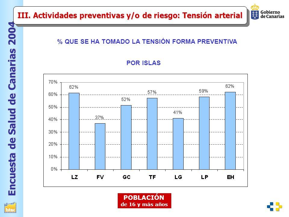 III. Actividades preventivas y/o de riesgo: Tensión arterial