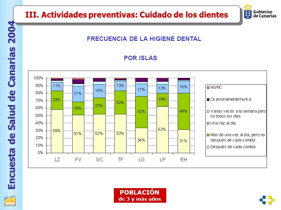 III. Actividades preventivas: Cuidado de los dientes