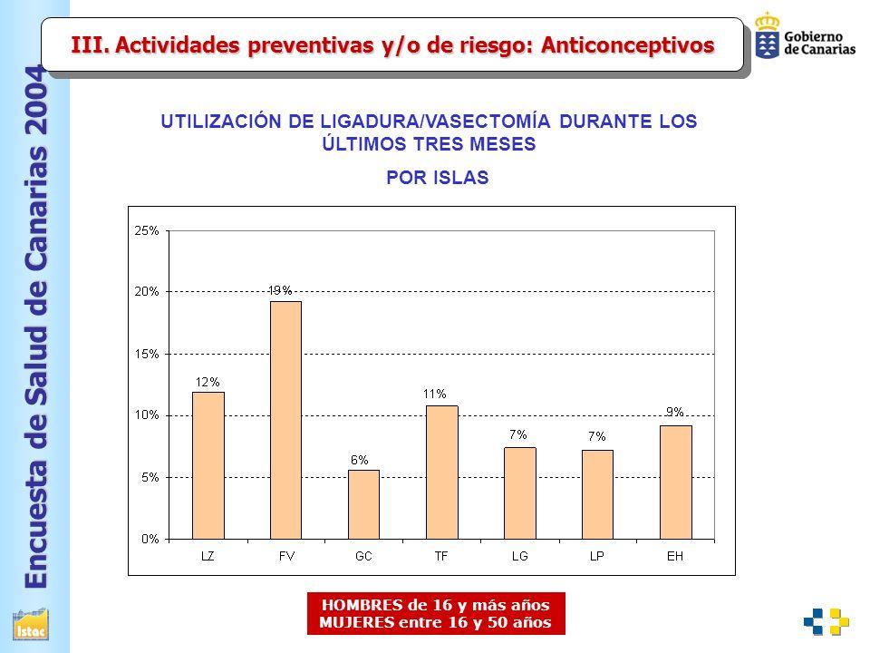 III. Actividades preventivas y/o de riesgo: Anticonceptivos